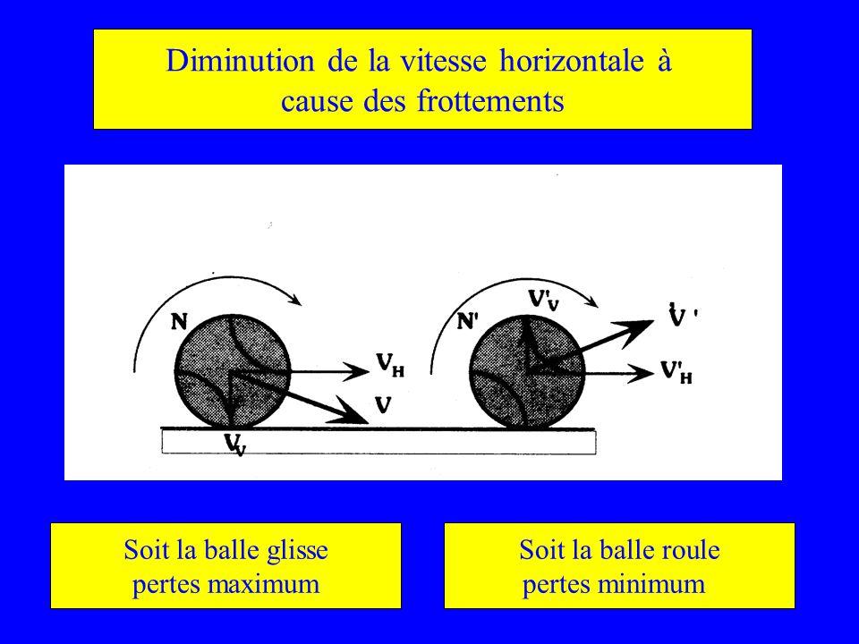 Diminution de la vitesse horizontale à cause des frottements Soit la balle glisse pertes maximum Soit la balle roule pertes minimum
