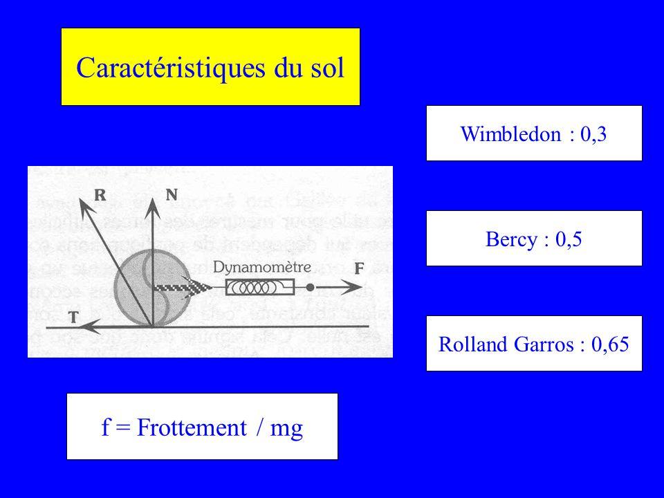 Caractéristiques du sol f = Frottement / mg Wimbledon : 0,3 Rolland Garros : 0,65 Bercy : 0,5