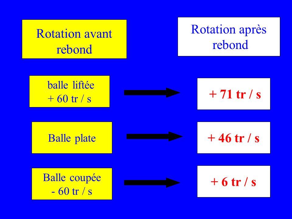 Rotation avant rebond balle liftée + 60 tr / s Balle plate Balle coupée - 60 tr / s + 71 tr / s + 46 tr / s + 6 tr / s Rotation après rebond