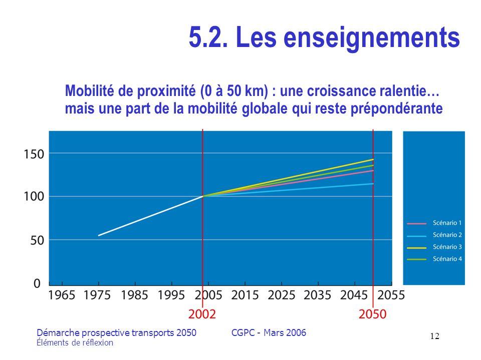 Démarche prospective transports 2050 Éléments de réflexion CGPC - Mars 2006 12 5.2.