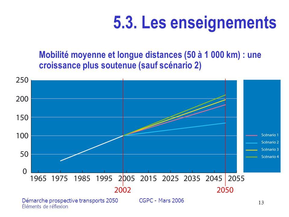 Démarche prospective transports 2050 Éléments de réflexion CGPC - Mars 2006 13 5.3.