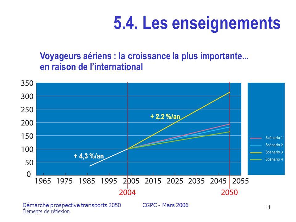Démarche prospective transports 2050 Éléments de réflexion CGPC - Mars 2006 14 5.4.