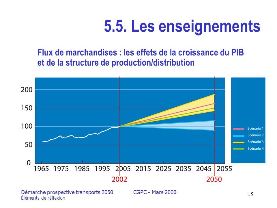 Démarche prospective transports 2050 Éléments de réflexion CGPC - Mars 2006 15 5.5.