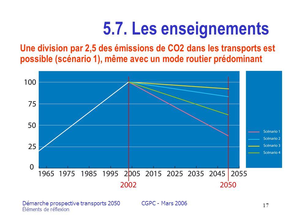 Démarche prospective transports 2050 Éléments de réflexion CGPC - Mars 2006 17 5.7.