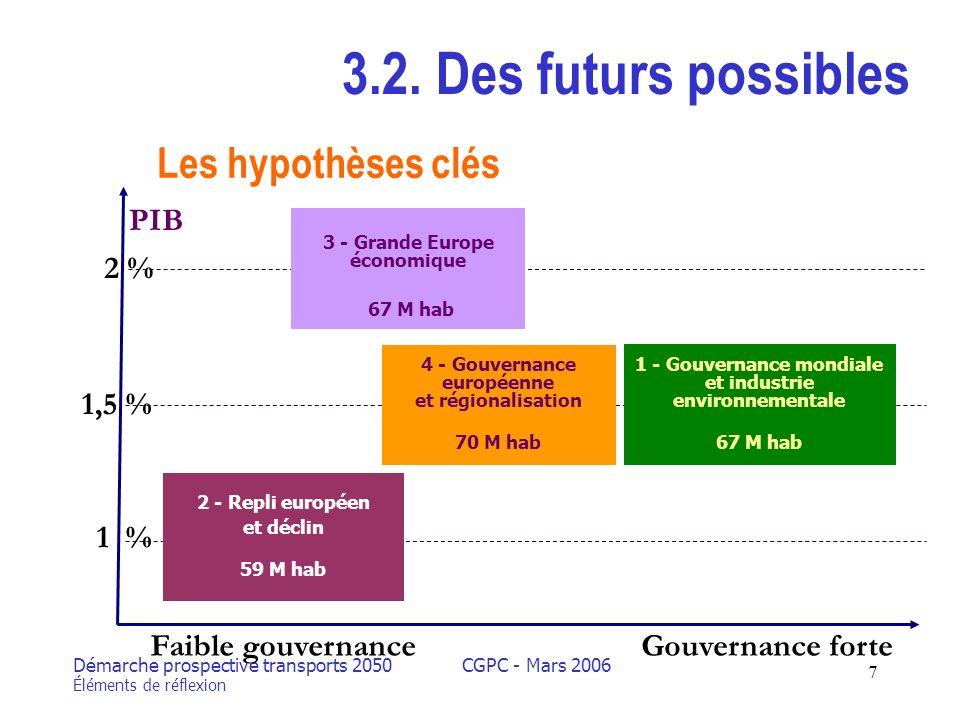 Démarche prospective transports 2050 Éléments de réflexion CGPC - Mars 2006 7 3.2.
