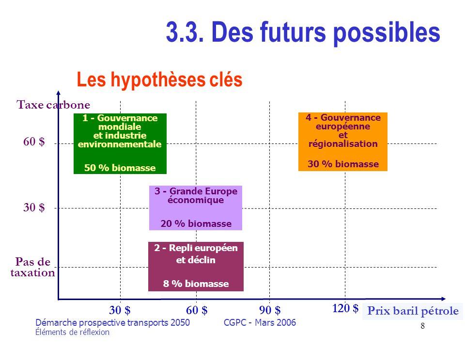 Démarche prospective transports 2050 Éléments de réflexion CGPC - Mars 2006 8 3.3.