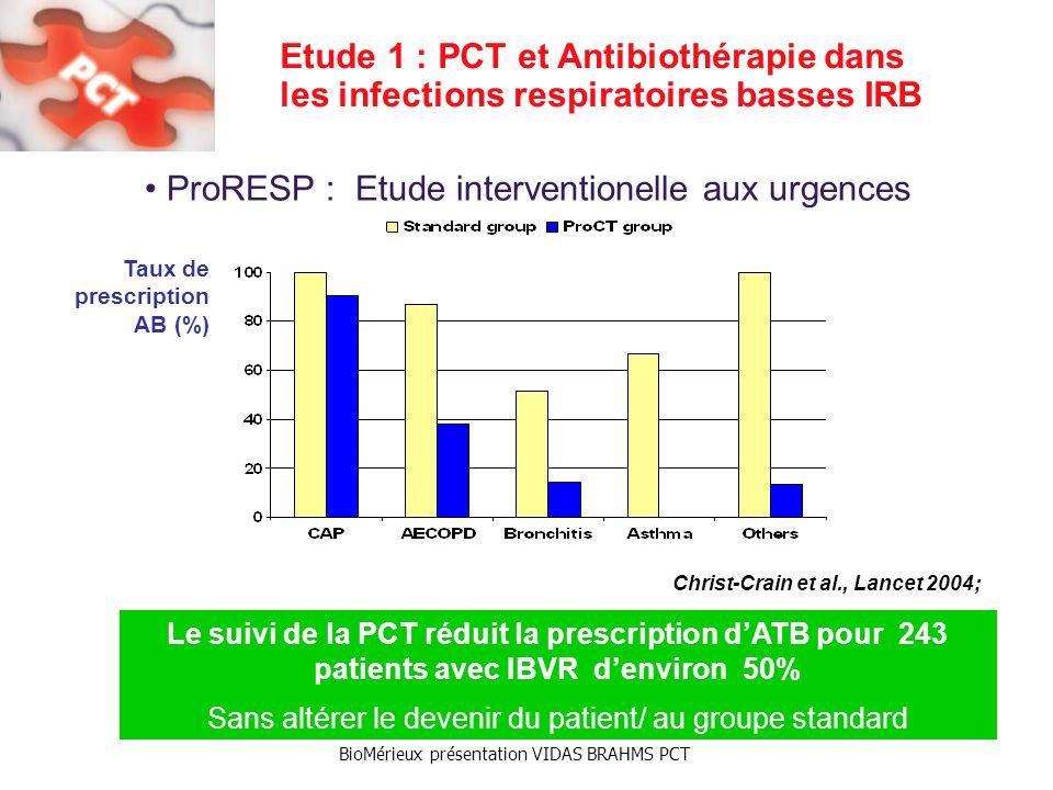 BioMérieux présentation VIDAS BRAHMS PCT ProRESP : Etude interventionelle aux urgences Etude 1 : PCT et Antibiothérapie dans les infections respiratoires basses IRB Christ-Crain et al., Lancet 2004; Le suivi de la PCT réduit la prescription dATB pour 243 patients avec IBVR denviron 50% Sans altérer le devenir du patient/ au groupe standard Taux de prescription AB (%)