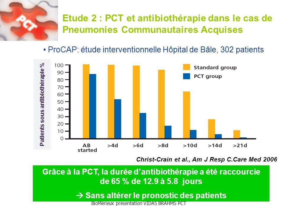 BioMérieux présentation VIDAS BRAHMS PCT Etude 2 : PCT et antibiothérapie dans le cas de Pneumonies Communautaires Acquises Christ-Crain et al., Am J Resp C.Care Med 2006 ProCAP: étude interventionnelle Hôpital de Bâle, 302 patients Grâce à la PCT, la durée dantibiothérapie a été raccourcie de 65 % de 12.9 à 5.8 jours Sans altérer le pronostic des patients Patients sous antibiothérapie %