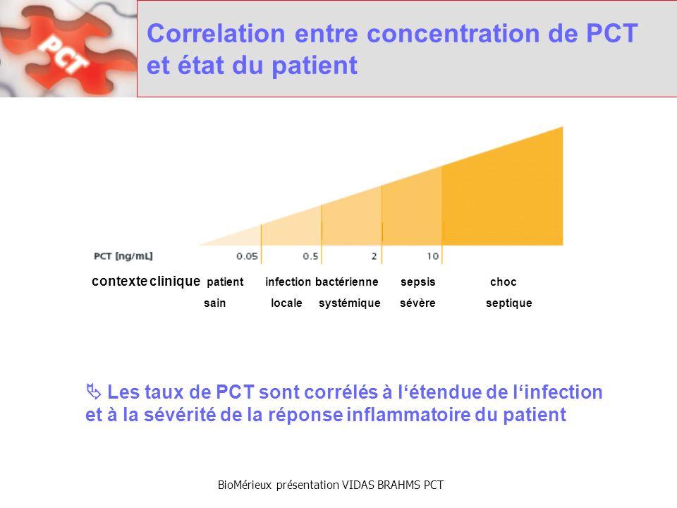 BioMérieux présentation VIDAS BRAHMS PCT Correlation entre PCT et efficacité du traitement Evolution du dosage de la PCT dans la prise en charge thérapeutique de patients septiques (n = 105) Une décroissance significative de PCT (-50%/jour) jusquà des taux faibles (<0.5ng/ml) est le reflet de lefficacité antibiotique.