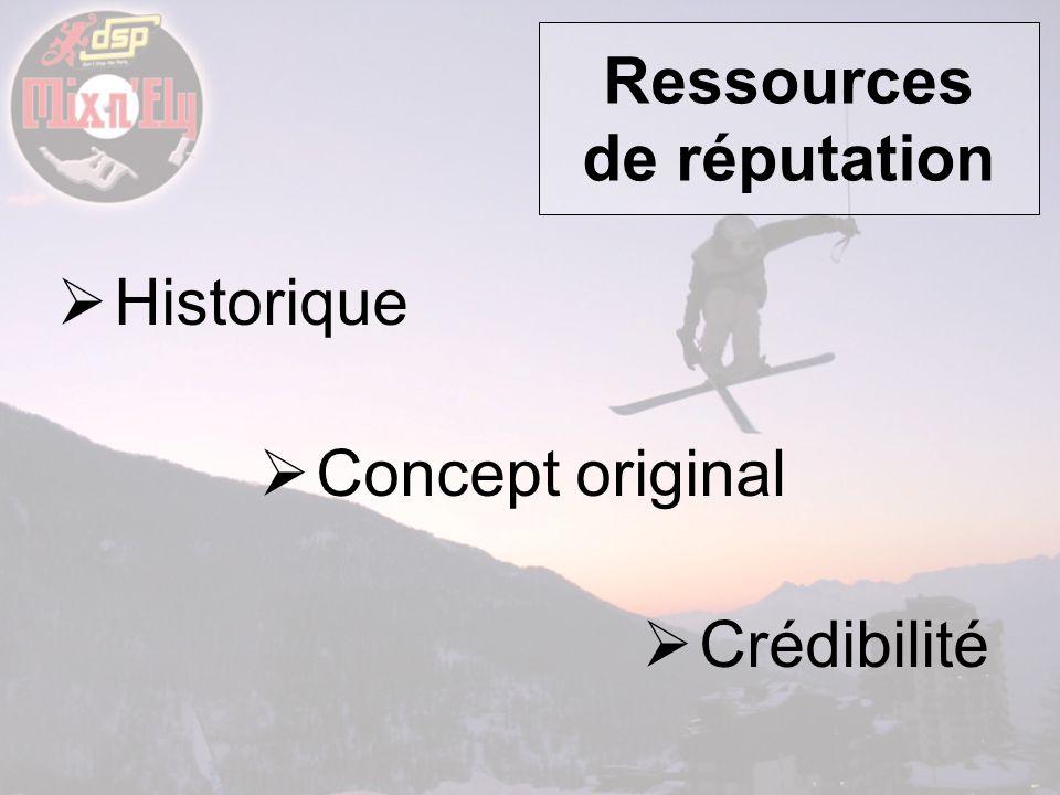 Ressources de réputation Historique Concept original Crédibilité