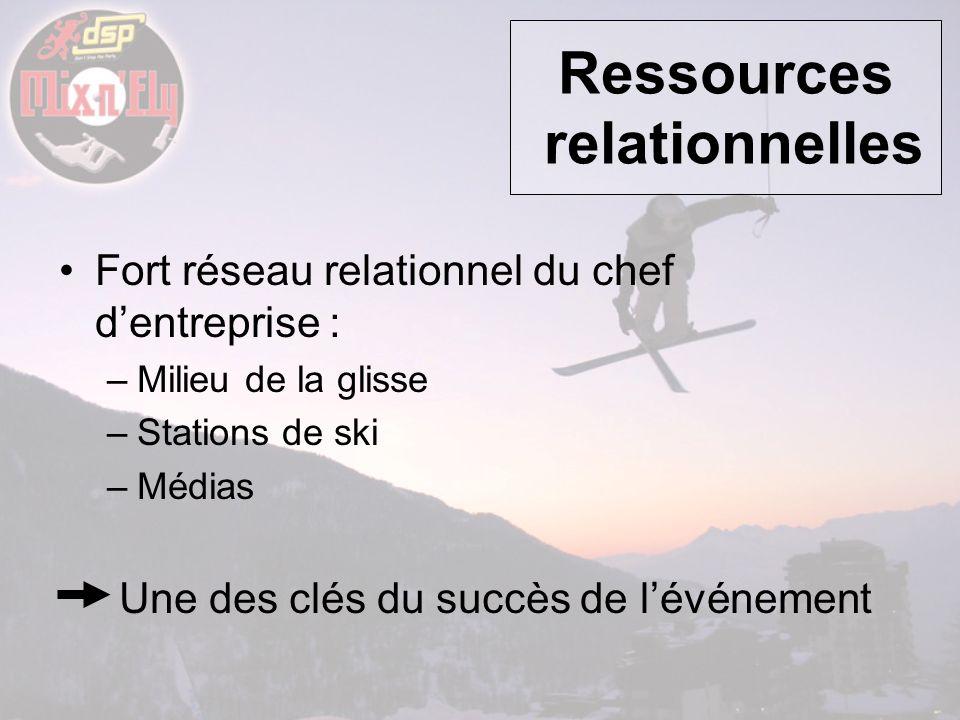 Fort réseau relationnel du chef dentreprise : –Milieu de la glisse –Stations de ski –Médias Une des clés du succès de lévénement Ressources relationne