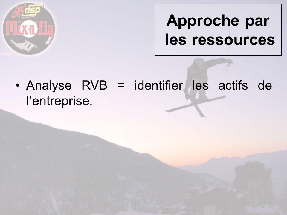 Approche par les ressources Analyse RVB = identifier les actifs de lentreprise.