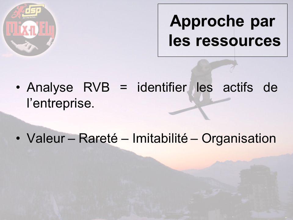 Approche par les ressources Analyse RVB = identifier les actifs de lentreprise. Valeur – Rareté – Imitabilité – Organisation