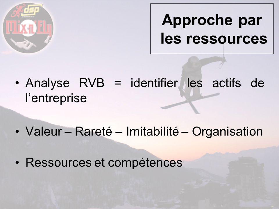Approche par les ressources Analyse RVB = identifier les actifs de lentreprise Valeur – Rareté – Imitabilité – Organisation Ressources et compétences