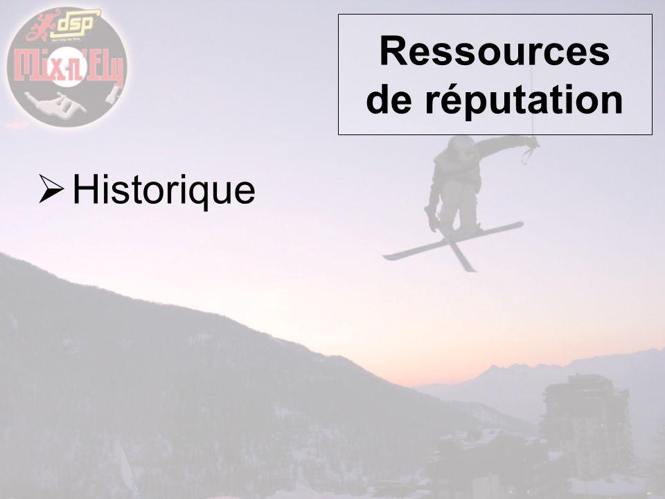 Ressources de réputation Historique Concept original