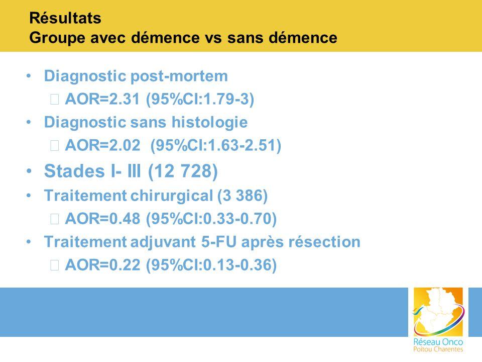 Résultats Groupe avec démence vs sans démence Diagnostic post-mortem –AOR=2.31 (95%CI:1.79-3) Diagnostic sans histologie –AOR=2.02 (95%CI:1.63-2.51) Stades I- III (12 728) Traitement chirurgical (3 386) –AOR=0.48 (95%CI:0.33-0.70) Traitement adjuvant 5-FU après résection –AOR=0.22 (95%CI:0.13-0.36)