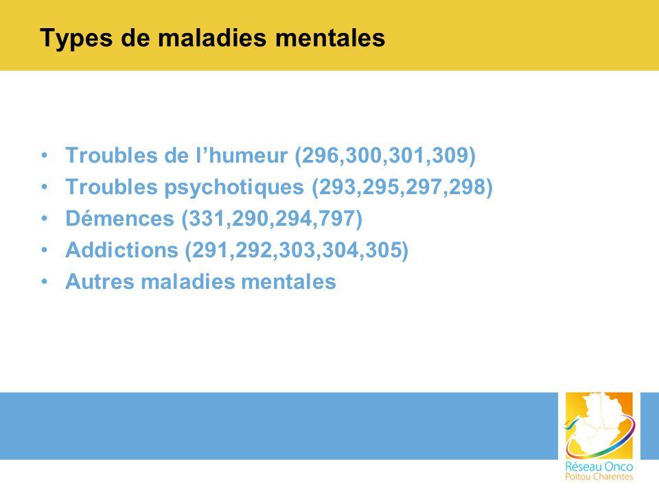 Types de maladies mentales Troubles de lhumeur (296,300,301,309) Troubles psychotiques (293,295,297,298) Démences (331,290,294,797) Addictions (291,292,303,304,305) Autres maladies mentales