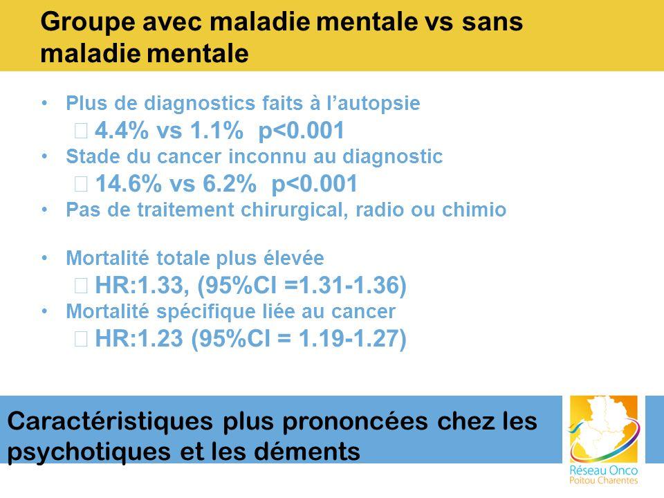 Groupe avec maladie mentale vs sans maladie mentale Plus de diagnostics faits à lautopsie –4.4% vs 1.1% p<0.001 Stade du cancer inconnu au diagnostic –14.6% vs 6.2% p<0.001 Pas de traitement chirurgical, radio ou chimio Mortalité totale plus élevée –HR:1.33, (95%CI =1.31-1.36) Mortalité spécifique liée au cancer –HR:1.23 (95%CI = 1.19-1.27) Caractéristiques plus prononcées chez les psychotiques et les déments