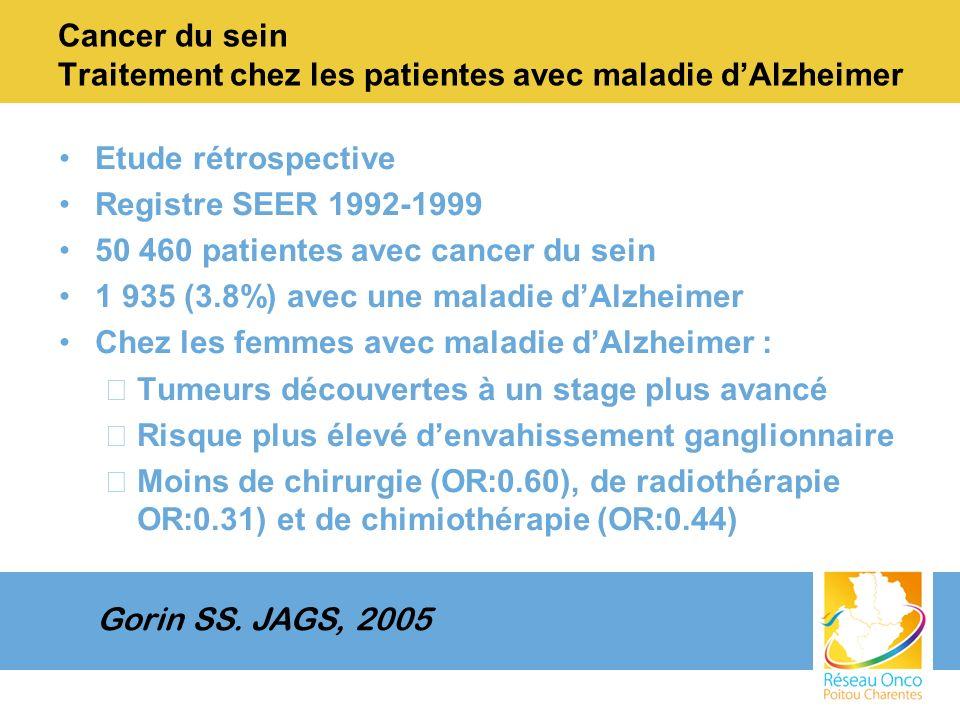 Cancer du sein Traitement chez les patientes avec maladie dAlzheimer Etude rétrospective Registre SEER 1992-1999 50 460 patientes avec cancer du sein 1 935 (3.8%) avec une maladie dAlzheimer Chez les femmes avec maladie dAlzheimer : –Tumeurs découvertes à un stage plus avancé –Risque plus élevé denvahissement ganglionnaire –Moins de chirurgie (OR:0.60), de radiothérapie OR:0.31) et de chimiothérapie (OR:0.44) Gorin SS.