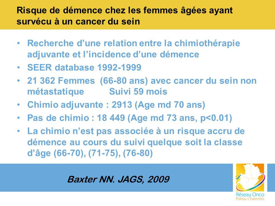 Risque de démence chez les femmes âgées ayant survécu à un cancer du sein Recherche dune relation entre la chimiothérapie adjuvante et lincidence dune démence SEER database 1992-1999 21 362 Femmes (66-80 ans) avec cancer du sein non métastatique Suivi 59 mois Chimio adjuvante : 2913 (Age md 70 ans) Pas de chimio : 18 449 (Age md 73 ans, p<0.01) La chimio nest pas associée à un risque accru de démence au cours du suivi quelque soit la classe dâge (66-70), (71-75), (76-80) Baxter NN.