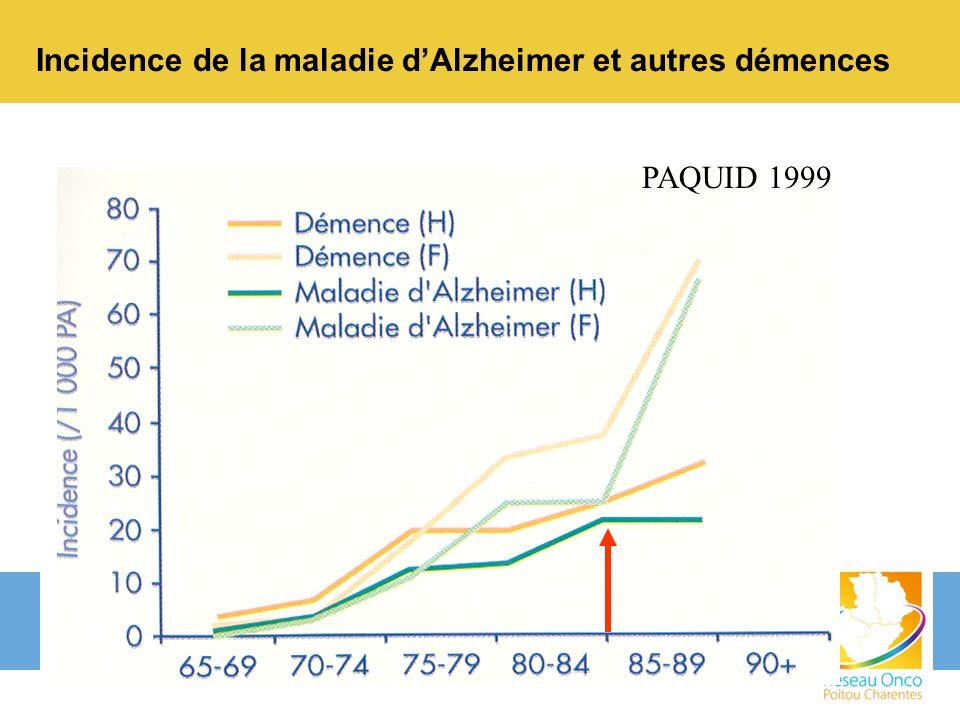 Incidence de la maladie dAlzheimer et autres démences PAQUID 1999