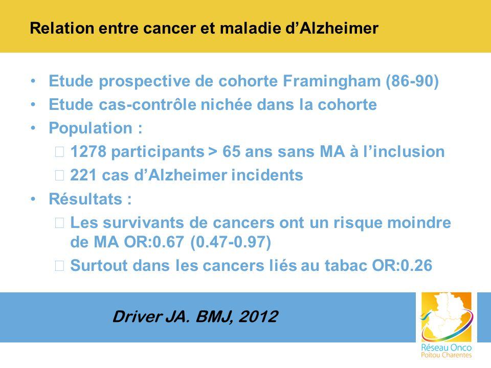 Relation entre cancer et maladie dAlzheimer Etude prospective de cohorte Framingham (86-90) Etude cas-contrôle nichée dans la cohorte Population : –1278 participants > 65 ans sans MA à linclusion –221 cas dAlzheimer incidents Résultats : –Les survivants de cancers ont un risque moindre de MA OR:0.67 (0.47-0.97) –Surtout dans les cancers liés au tabac OR:0.26 Driver JA.