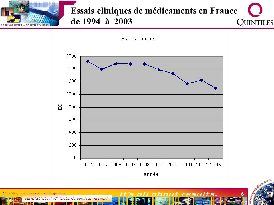 Michel Abiteboul, VP, Global Corporate development Quintiles, un exemple de société globale 6 Essais cliniques de médicaments en France de 1994 à 2003