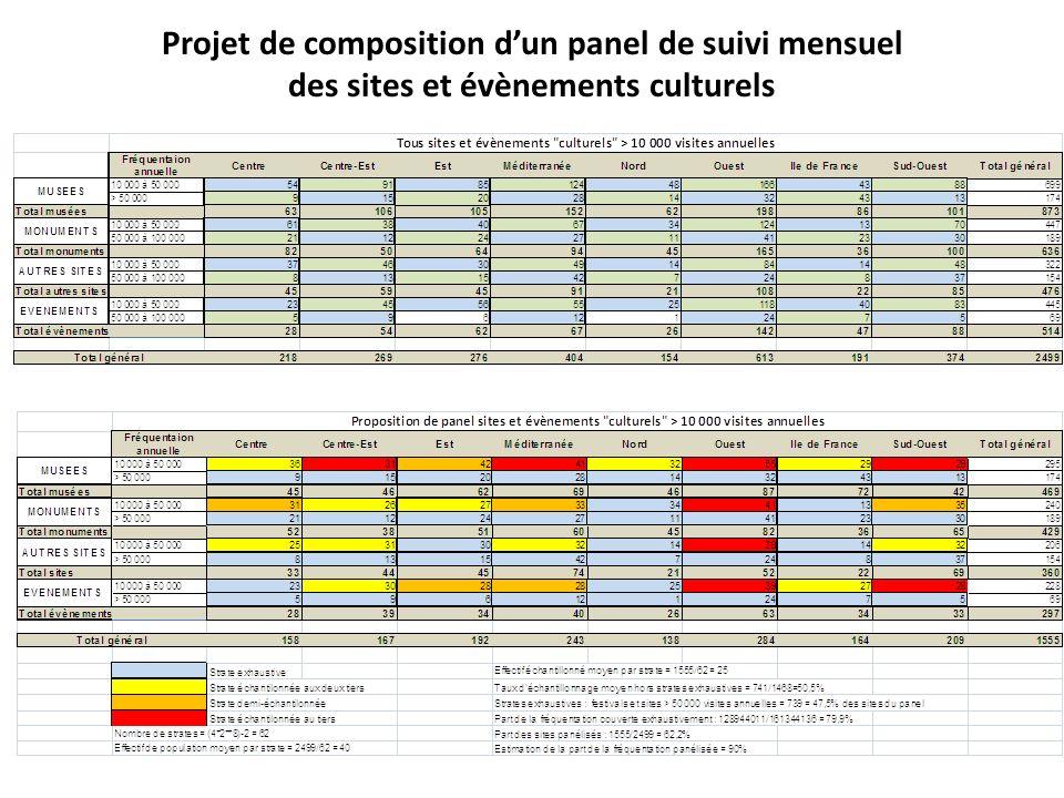 Projet de composition dun panel de suivi mensuel des sites et évènements culturels