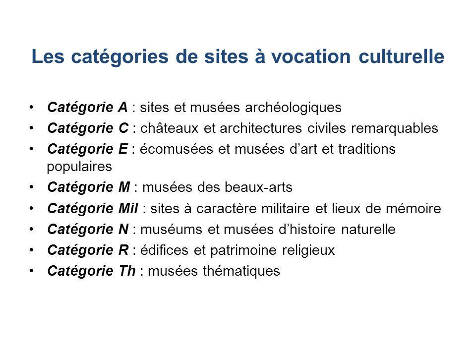 Les sites du tourisme industriel en France (1996-2006) Sans les trois premiers sites les plus fréquentés de la catégorie : -Caves Roquefort Société -Champagne Mercier -Plan incliné dArzviller