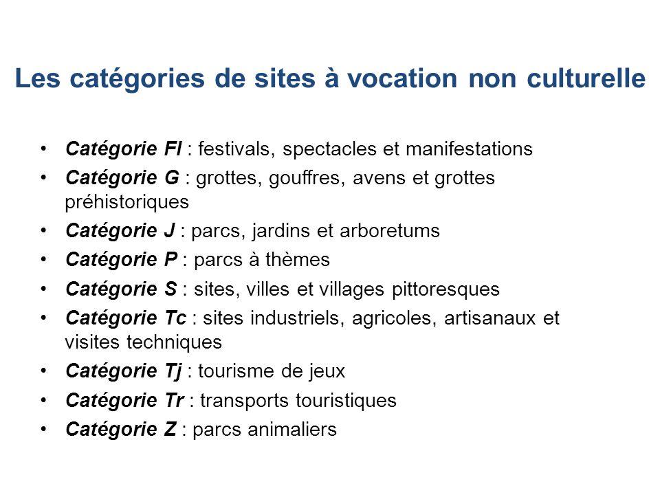 Évolution de la fréquentation au sein des sites à vocation culturelle et non culturelle 1996 à 2006 (base 100 en 1996) Source : ATOUT FRANCE