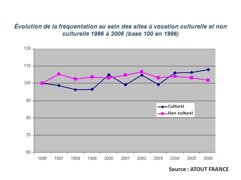 Répartition de la fréquentation entre sites à vocation culturelle et non culturelle en évolution de 1996 à 2006 Source : ATOUT FRANCE