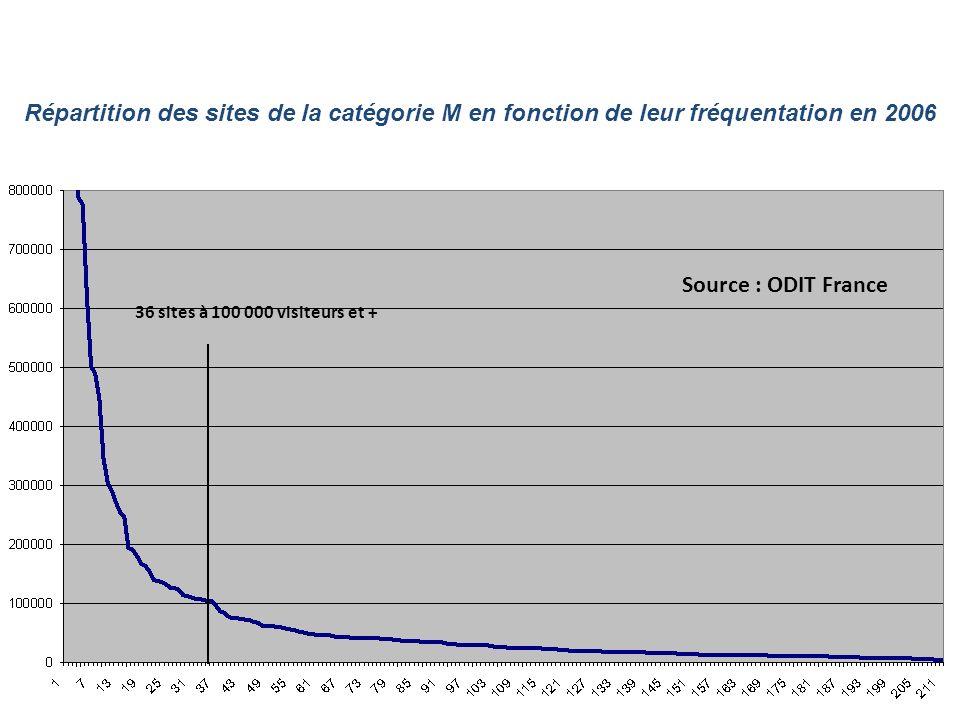 Répartition des sites de la catégorie M en fonction de leur fréquentation en 2006 Source : ODIT France 36 sites à 100 000 visiteurs et +