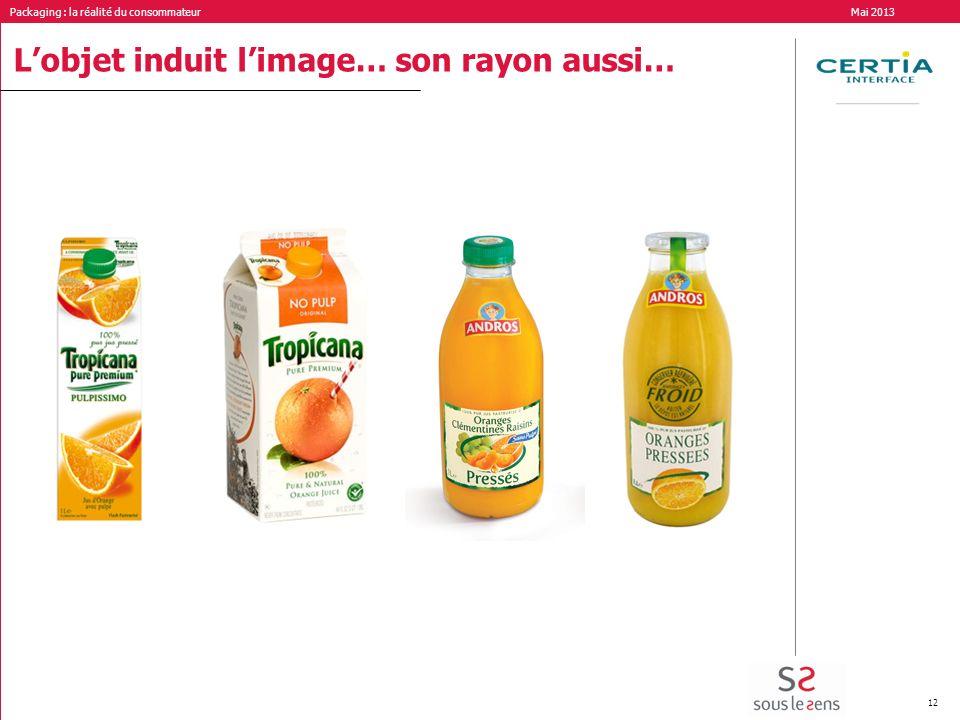 Packaging : la réalité du consommateur Mai 2013 12 Lobjet induit limage… son rayon aussi…
