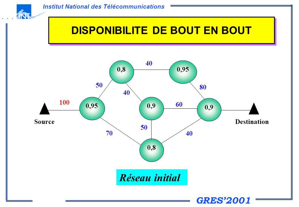 GRES2001 Institut National des Télécommunications DISPONIBILITE DE BOUT EN BOUT 0,95 0,9 0,8 0,9 0,95 Source Destination 50 70 100 40 50 40 80 60 40 Réseau initial