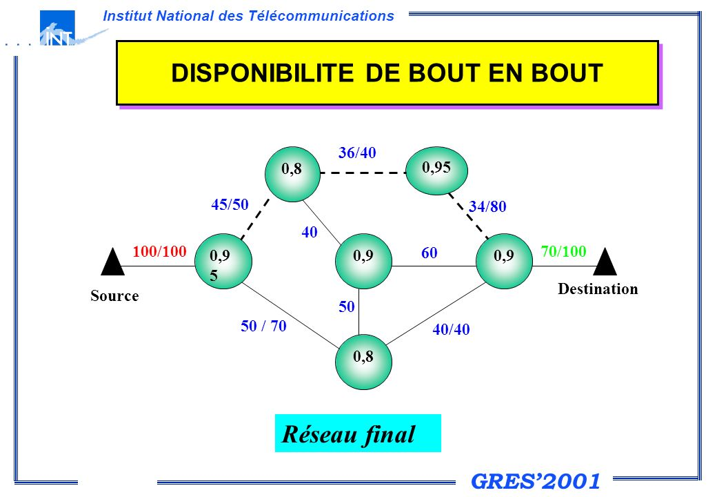 GRES2001 Institut National des Télécommunications DISPONIBILITE DE BOUT EN BOUT 60 70/100 34/80 0,95 0,9 0,8 0,90,9 5 Destination 45/50 50 / 70 100/10