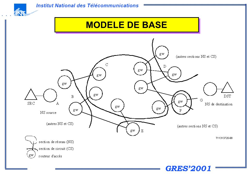 GRES2001 Institut National des Télécommunications MODELE DE BASE