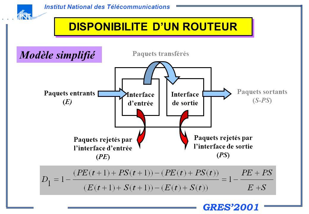 GRES2001 Institut National des Télécommunications DISPONIBILITE DUN ROUTEUR Modèle simplifié Exemple