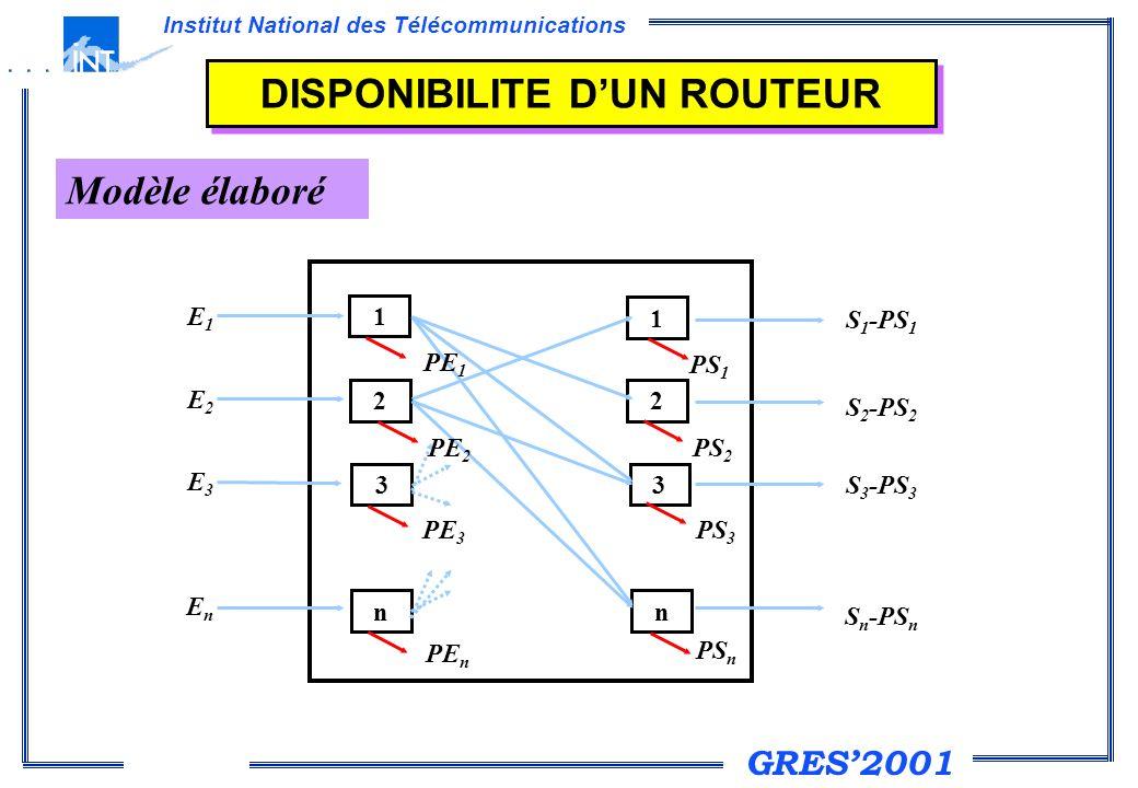 GRES2001 Institut National des Télécommunications DISPONIBILITE DUN ROUTEUR Modèle élaboré 1 1 22 33 nn E1E1 E2E2 E3E3 EnEn PE 1 PE 2 PE 3 PE n PS 1 P