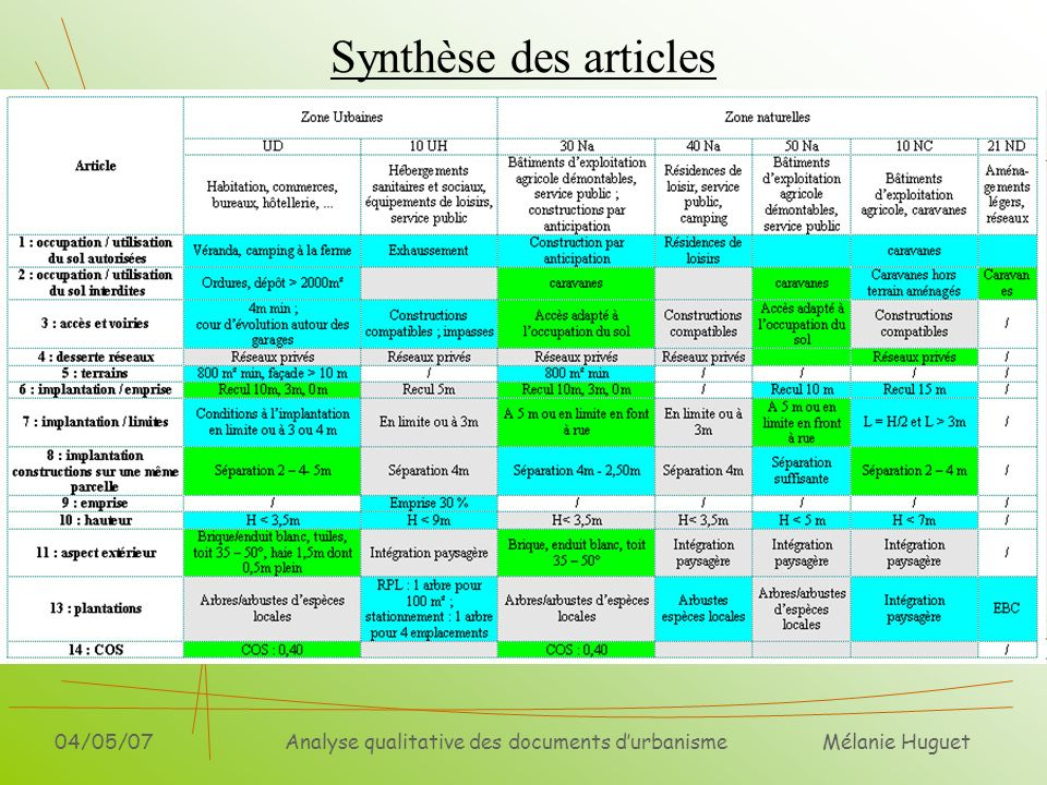 Mélanie Huguet 04/05/07Analyse qualitative des documents durbanisme Synthèse des articles