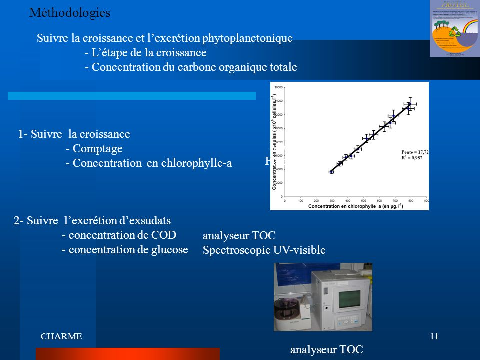 CHARME11 Méthodologies Suivre la croissance et lexcrétion phytoplanctonique - Létape de la croissance - Concentration du carbone organique totale 1- S