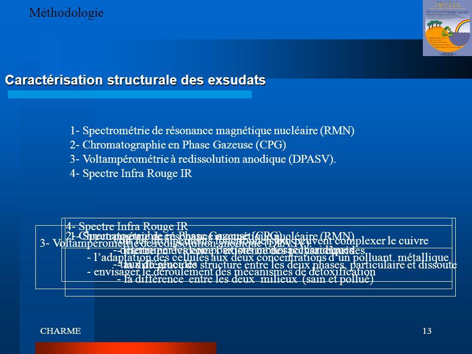 CHARME13 Caractérisation structurale des exsudats Méthodologie 1- Spectrométrie de résonance magnétique nucléaire (RMN) 2- Chromatographie en Phase Ga