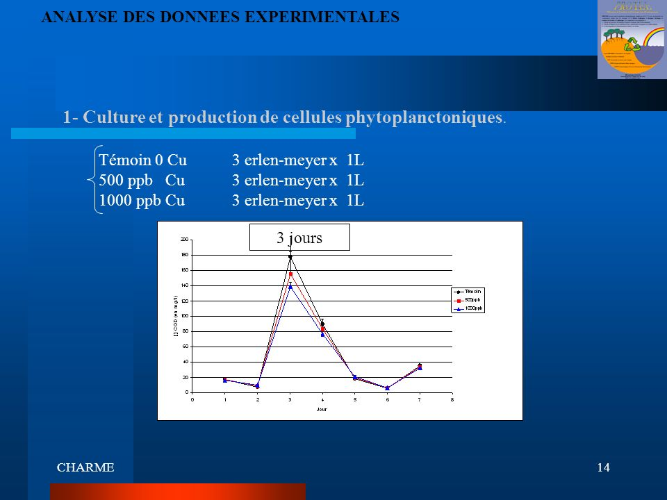 CHARME14 1- Culture et production de cellules phytoplanctoniques. ANALYSE DES DONNEES EXPERIMENTALES Témoin 0 Cu3 erlen-meyer x 1L 500 ppb Cu3 erlen-m