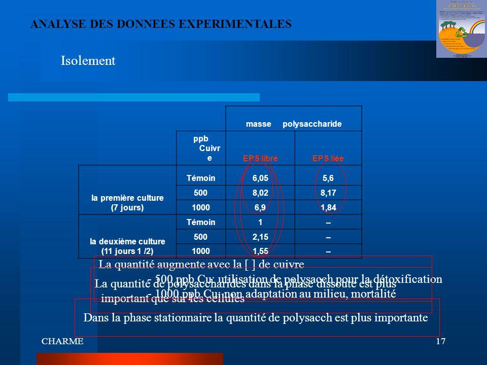 CHARME17 ANALYSE DES DONNEES EXPERIMENTALES Isolement masse polysaccharide ppb Cuivr eEPS libreEPS liée la première culture (7 jours) Témoin6,055,6 50