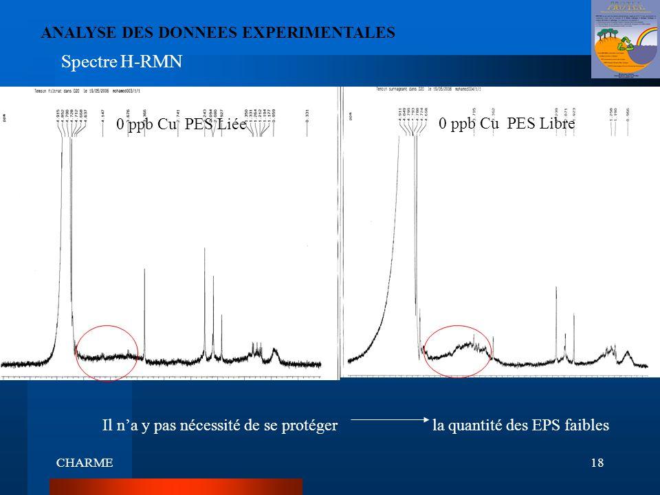 CHARME18 ANALYSE DES DONNEES EXPERIMENTALES Spectre H-RMN 0 ppb Cu PES Liée 0 ppb Cu PES Libre Il na y pas nécessité de se protégerla quantité des EPS