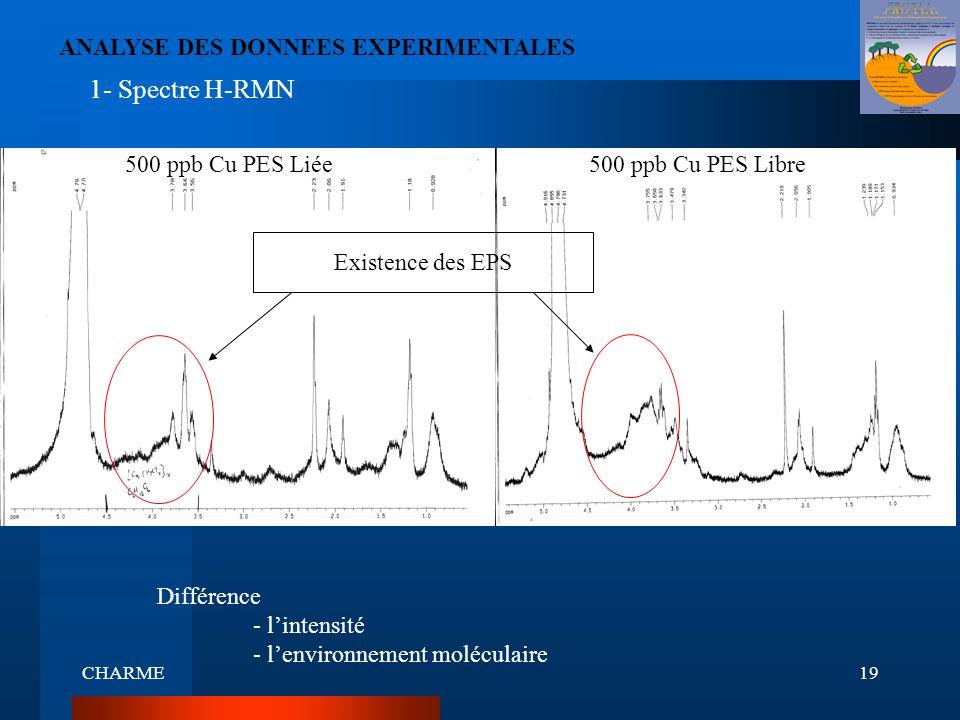 CHARME19 500 ppb Cu PES Libre 1- Spectre H-RMN ANALYSE DES DONNEES EXPERIMENTALES 500 ppb Cu PES Liée Différence - lintensité - lenvironnement molécul
