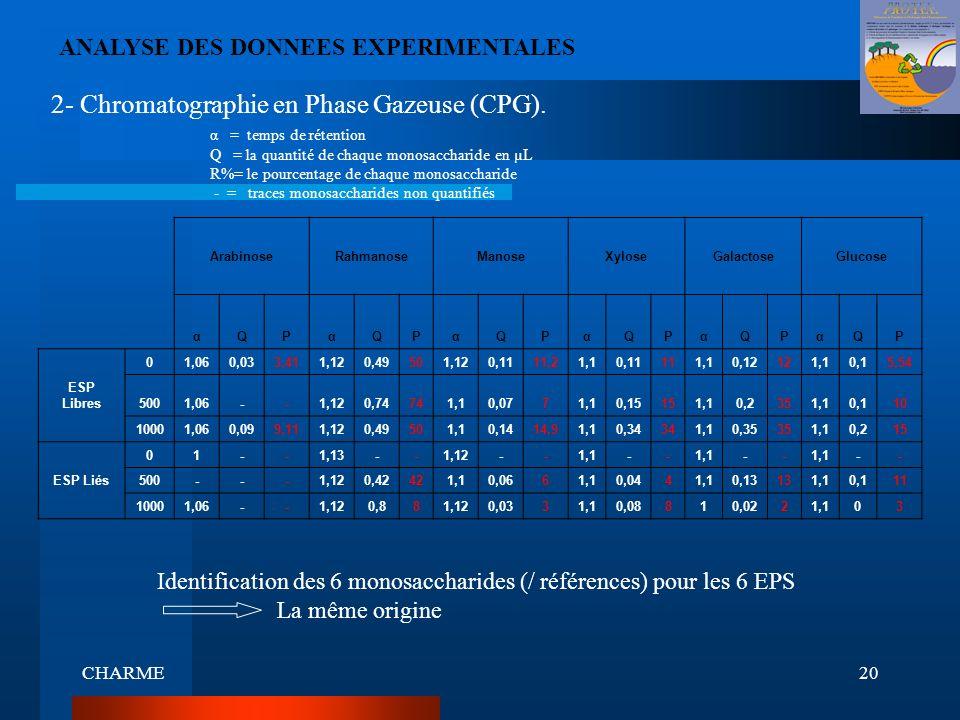 CHARME20 ANALYSE DES DONNEES EXPERIMENTALES 2- Chromatographie en Phase Gazeuse (CPG). ArabinoseRahmanoseManoseXyloseGalactoseGlucose αQPαQPαQPαQPαQPα