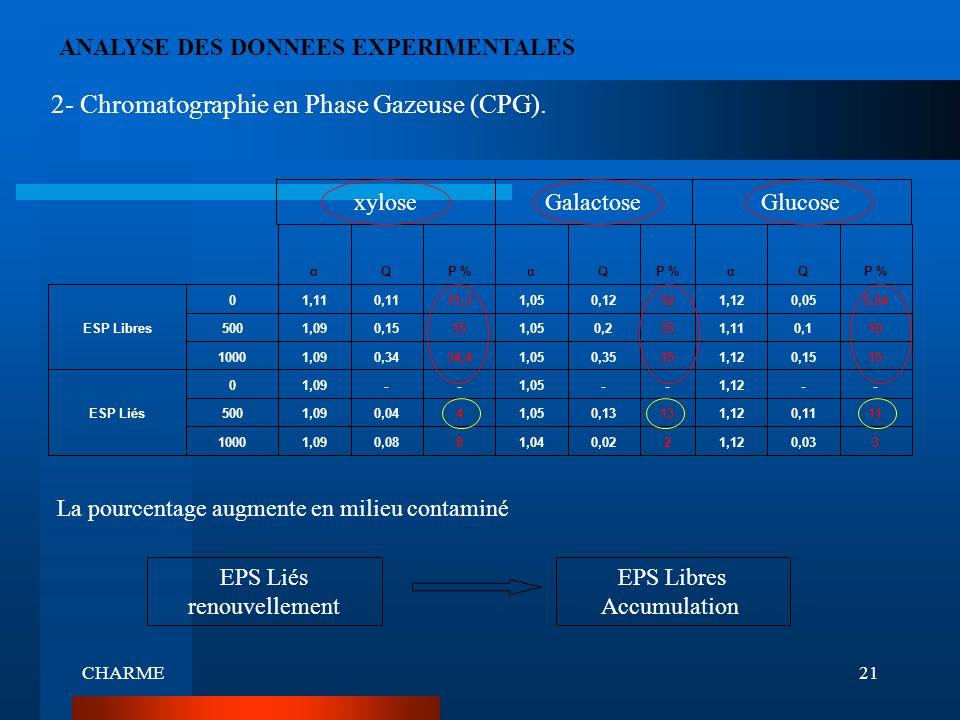 CHARME21 ANALYSE DES DONNEES EXPERIMENTALES 30,031,1220,021,0480,081,091000 110,111,12130,131,0540,041,09500ESP Liés --1,12--1,05--1,090 150,151,12350