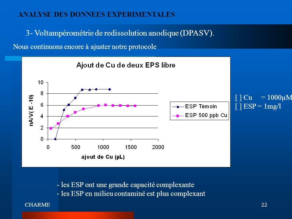 CHARME22 ANALYSE DES DONNEES EXPERIMENTALES 3- Voltampérométrie de redissolution anodique (DPASV). Nous continuons encore à ajuster notre protocole -
