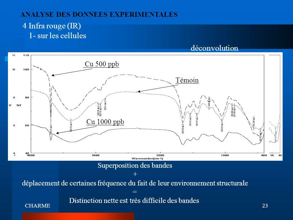 CHARME23 ANALYSE DES DONNEES EXPERIMENTALES 4 Infra rouge (IR) 1- sur les cellules 500 Témoin 1000 Superposition des bandes + déplacement de certaines