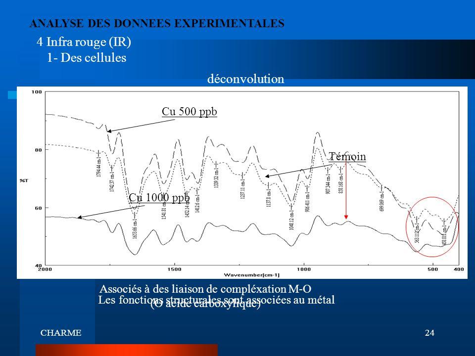 CHARME24 ANALYSE DES DONNEES EXPERIMENTALES Associés à des liaison de compléxation M-O (O acide carboxylique) Cu 1000 ppb Témoin Cu 500 ppb déconvolut